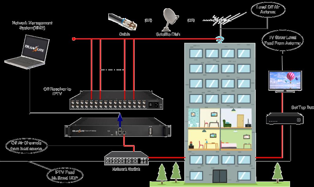 TL-9508B IP Gateway