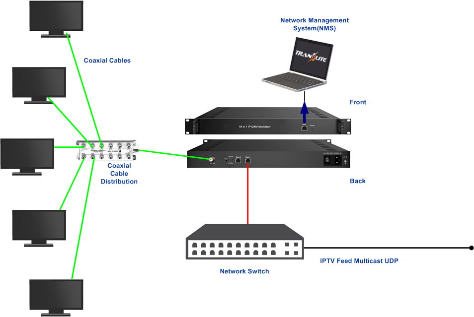TL-9916 IP to QAM Modulator