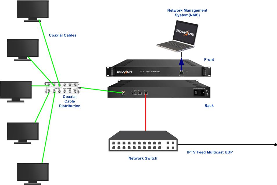 TL-9932 IP to QAM Modulator